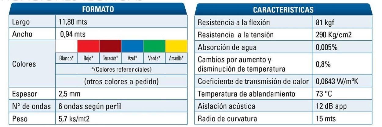 Cubiertas UPVC Ficha técnica