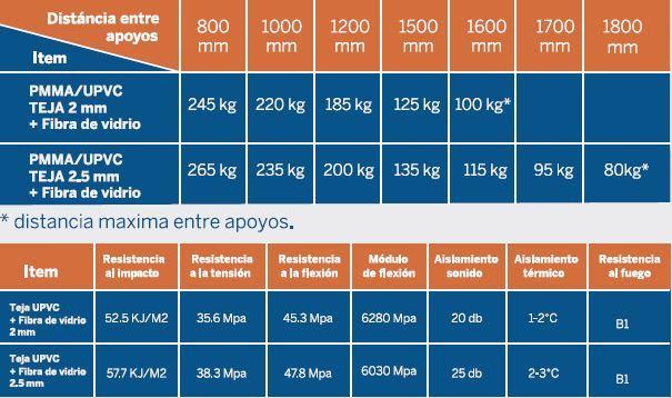 Cubiertas UPVC Extraforte Tabla de resistencia de cargas
